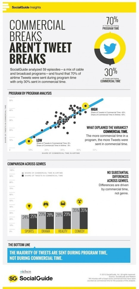 70% Of TV Tweets Sent During Program, Only 30% During Commercials [INFOGRAPHIC] - AllTwitter   social media news   Scoop.it