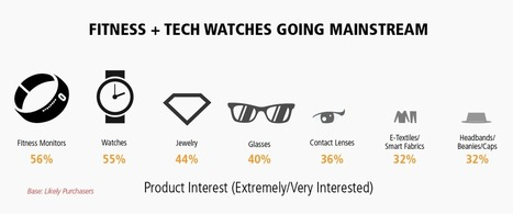 "Pluie de ""wearable devices"" en prévision ? 