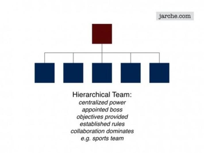 Hierarchies in perpetual beta | Collaborationweb | Scoop.it