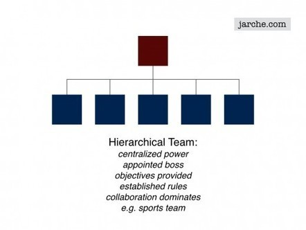 Hierarchies in perpetual beta | Collaborationweb | Scoop.it