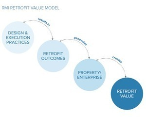 How to Calculate and Present Deep Retrofit Value | Commercial Real Estate | Scoop.it