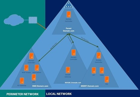 hyper-v.nu – Windows Azure Pack – Active Directory Design Choices   Cloud Computing and Windows Azure   Scoop.it