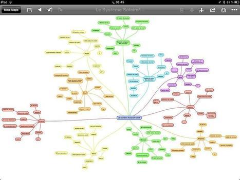 Twitter / classe6eynard: #exposé voici une carte mentale ... | Cartes mentales | Scoop.it