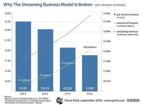 Why The Streaming Business Model Is Broken - MTT - Music Think Tank | The music industry in the digital context | Scoop.it