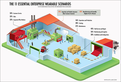 Survey Shows Robust Interest in Workplace Wearables   Wearable Tech and the Internet of Things (Iot)   Scoop.it