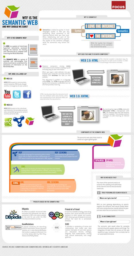 Comprendre le web sémantique en une image | Le site des bonnes pratiques en maîtrise d'usage web | Communication narrative & Storytelling | Scoop.it