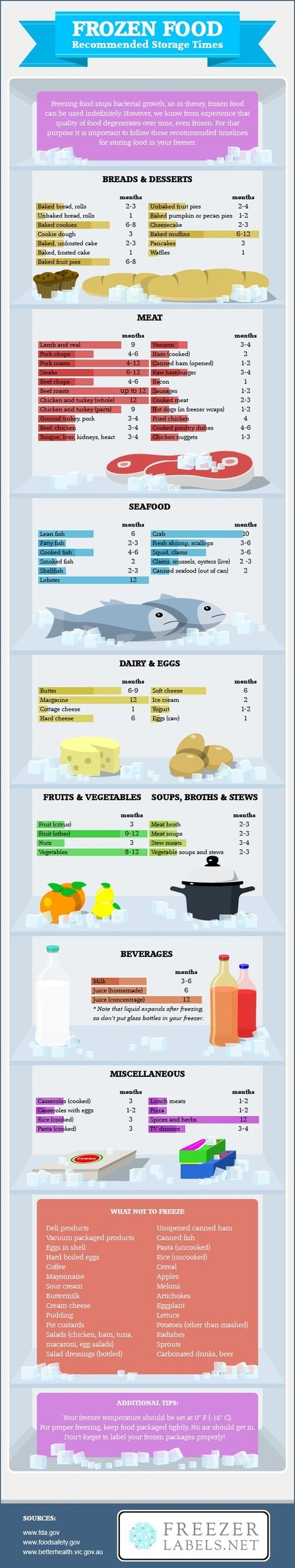 Complete Study: What type of Meals can you store in Freezer? | All Infographics | Scoop.it