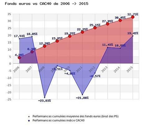 Les Français épargnent le plus en Europe, mais investissent le moins : | BTS Banque | Scoop.it