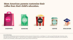New K12 Poll: More American Parents Customize Their Coffee Than Their Child's Education | :: The 4th Era :: | Scoop.it