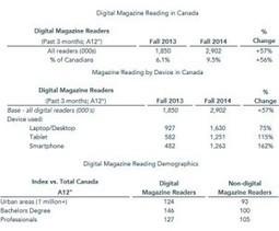 La lecture de magazines numériques en forte hausse au Canada | IDBOOX | Média et numérique | Scoop.it