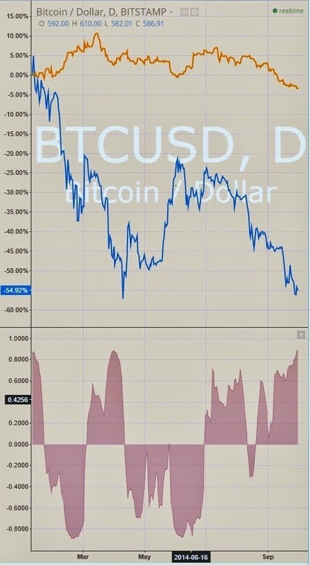 Gold - Bitcoin Price | Bitcoin newsletter | Scoop.it