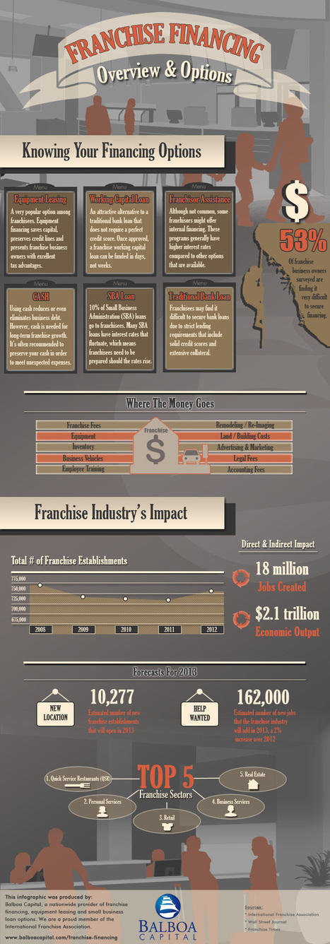 Franchise Financing Infographic From Balboa Capital | Social Mercor | Scoop.it