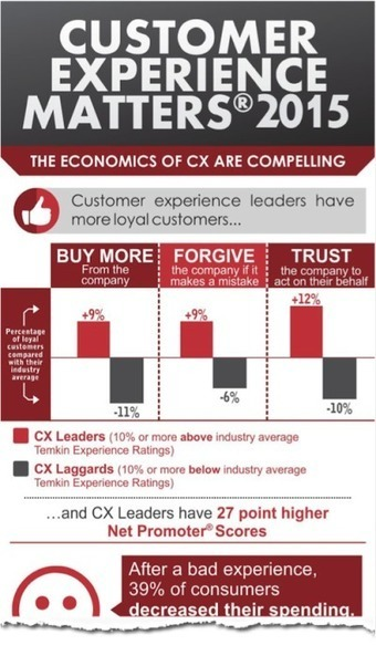 Customer Experience Matters! - #Infographic   New Customer - Passenger Experience   Scoop.it