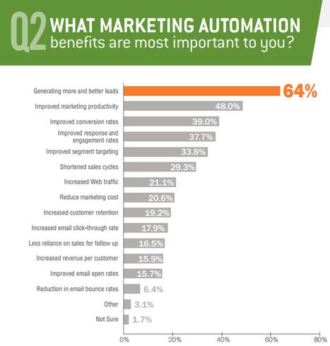 #B2B Marketing Automation benefits | stratégies digitales | Scoop.it