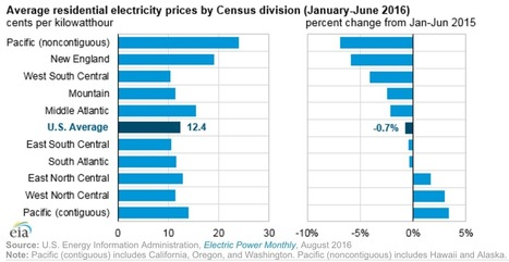 EIA: US residential electricity prices set to decline for first time since 2002 | Canada and its politics | Scoop.it