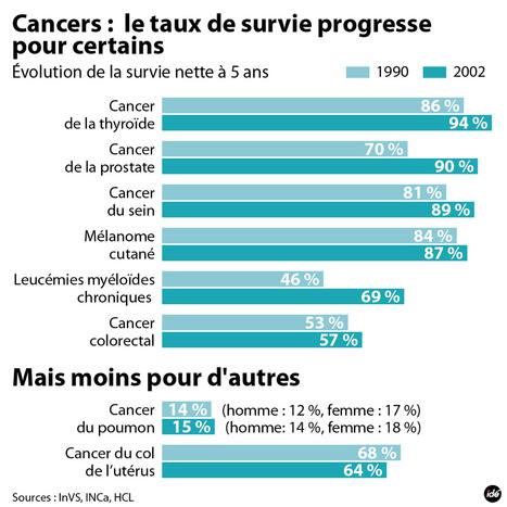 INFOGRAPHIE - Cancers : le taux de survie en progression - france - DirectMatin.fr | Infographie Cancer | Scoop.it