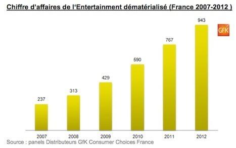 Le marché des biens culturels dématérialisés représente 943M d'euros en 2012 - FrenchWeb.fr | Social and digital network | Scoop.it