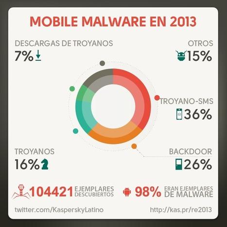 ¿Cómo estuvo la ciberseguridad este año? | Nosotros utilizamos las ... | CIBER: seguridad, defensa y ataques | Scoop.it