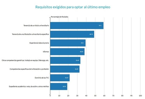 ¿Qué valor tienen las competencias genéricas para obtener un empleo? | APRENDIZAJE | Scoop.it