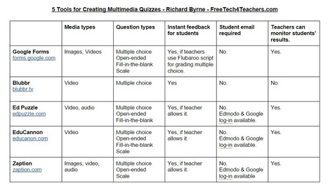 Free Technology for Teachers: 5 Tools for Creating Multimedia Quizzes - A Comparison Chart | PLN.gr | Scoop.it