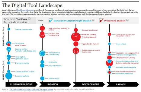 The Digital Tool Landscape - strategy+business | #TheMarketingAutomationAlert | Teknowledgey | Scoop.it