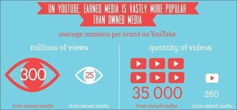 Earned Media Rankings on YouTube Has Arrived with Octoly | Digital Stragety | Scoop.it