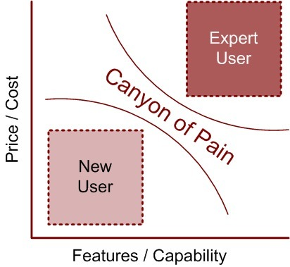 User Centered Design and Bridging The Canyon of Pain | UX and UXD for practitioners | Scoop.it | Expertiential Design | Scoop.it