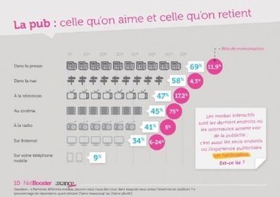 [Etude] L'Internaute rejette les publicités intrusives | MAGAZINES PRESSE | Scoop.it