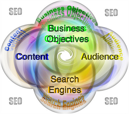 What Are The Most Important SEO Predictions For 2013 | Internet marketing, SEO, SMO, PPC, Wordpress | Scoop.it