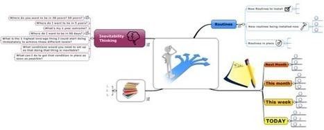 Mind Map Planning Dashboard (Timeline and GTD) | Strategic Buyerology | Scoop.it