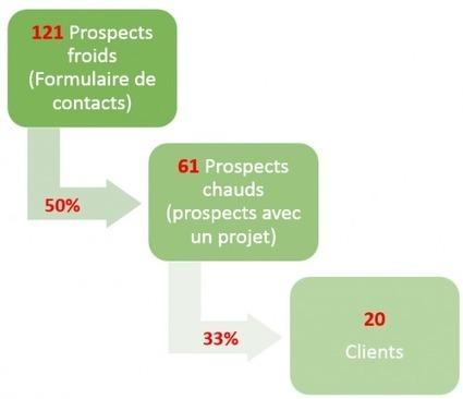 Réussir son Plan Marketing - Partie 3 l'analyse concurrentielle et la validation des objectifs   TIC & Marketing   Scoop.it
