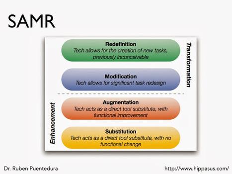 Kathy Schrock's Kaffeeklatsch: SAMR Model Musings | SAMR Examples | Scoop.it