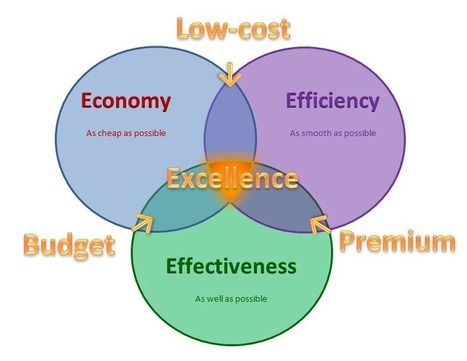 The 4 E's of Excellence | Value for money | Scoop.it