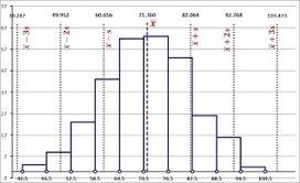 Matemáticas con Tecnología (TICs): Ejercicio de muestreo aleatorio | Control Estadístico | Scoop.it