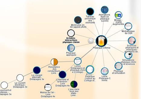 PearlTrees spécial Physique-Chimie 2e degré | TICE, Web 2.0, logiciels libres | Scoop.it