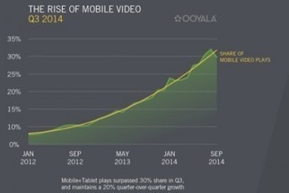 Small screen viewing will reach 50 per cent of all online views | Technology | Scoop.it