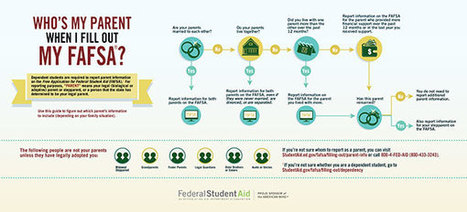 7 Common FAFSA Mistakes | ED.gov Blog | School Leadership, Leadership, in General, Tools and Resources, Advice and humor | Scoop.it