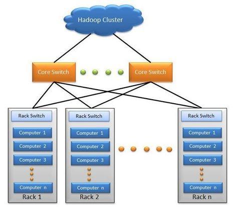 » Hadoop Cluster – Architecture and Core Components | EEDSP | Scoop.it
