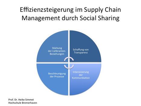 Mehr Effizienz im Supply Chain Management durch Social Sharing | Soziale Netzwerke in der Logistik | Scoop.it