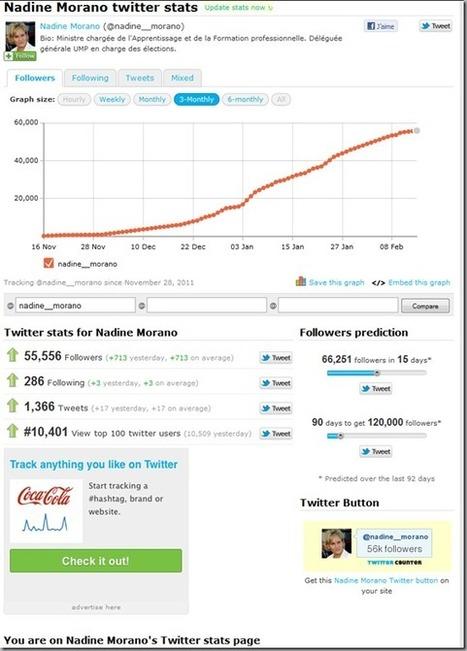 Morano et les achats de followers sur Twitter - Tubbydev | Les médias sociaux et la politique | Scoop.it