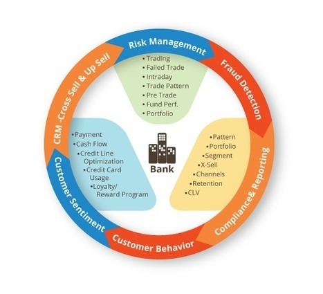 Retail Banking using Financial Services Analytics   Business   Scoop.it