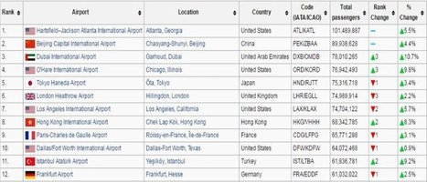 TOP 12 World's Busiest Passenger Airports In 2015 | Air Transportation | Scoop.it