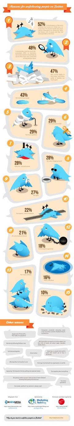 Les 15 raisons de ne plus suivre quelqu'un sur Twitter | Médias sociaux et tourisme | Scoop.it