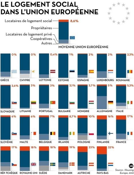 «Bruxelles a une position restrictive et libérale du logement social» - Libération | Logement social | Scoop.it