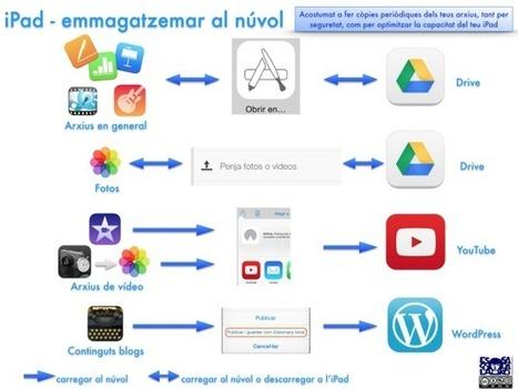 iPad - gestió al núvol d'arxius | iPad classroom | Scoop.it