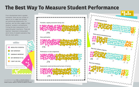 The Best Way to Measure Student Performance (Raw Image) | UDL & ICT in education | Scoop.it