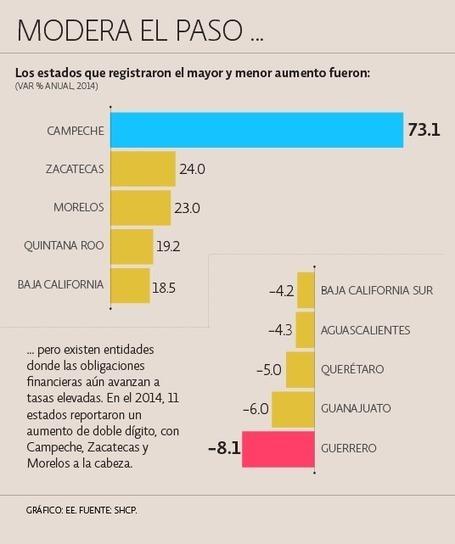 Deuda pública presiona las finanzas de ocho entidades | Sonora | Scoop.it