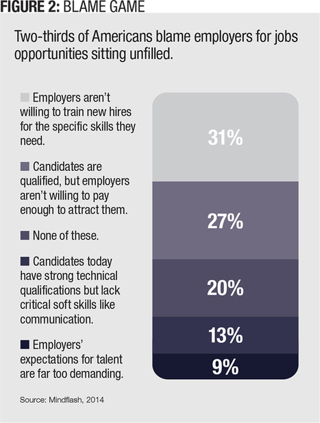 Close the Skills Gap — Once and for All | Talent Management | Scoop.it