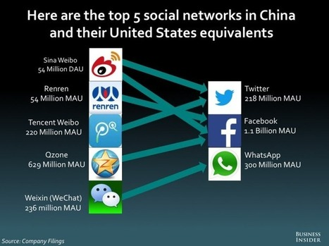 Confused By China's Social Networks? Here's A Simple Infographic Showing Their US-Based Equivalents | Panorama des médias sociaux en Chine | Scoop.it