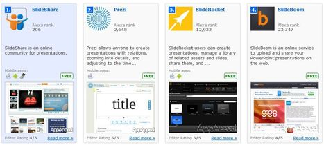 Top 14 Presentation Apps - Showing 1 to 14 based on popularity | mlearn | Scoop.it